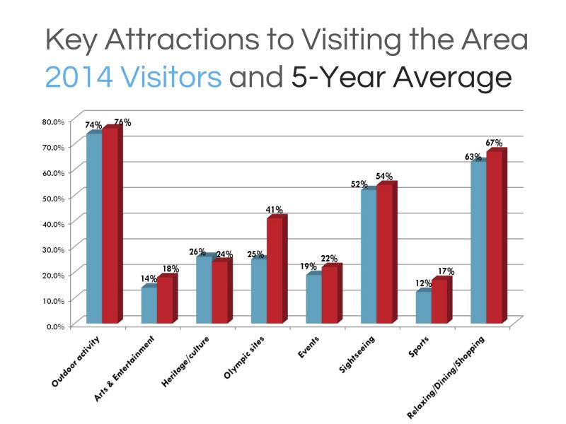 Key Attractions to Visiting the Area